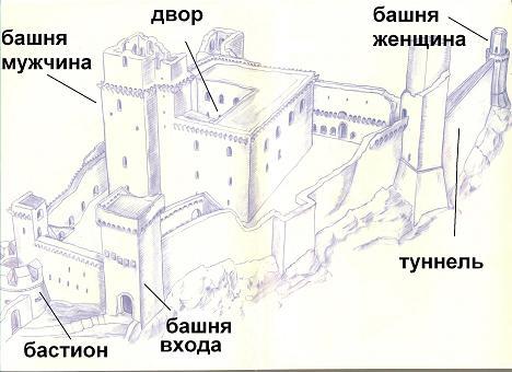 Схема крепости